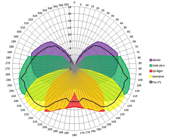 Carte des vents du Vendée Globe virtuel